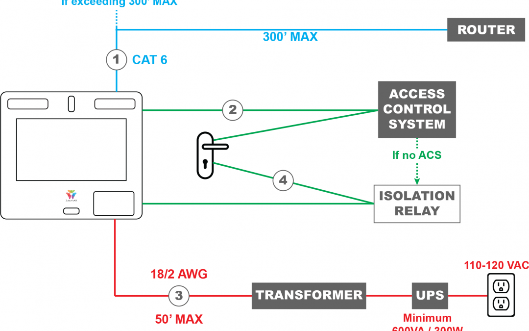 Wiring a ButterflyMX smart intercom directly to an electronic lock