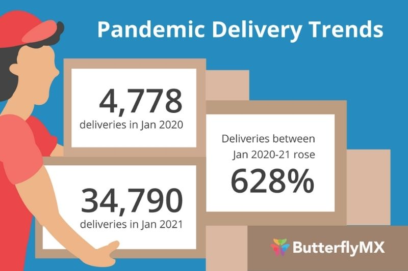 package delivery solution as proptech amenity