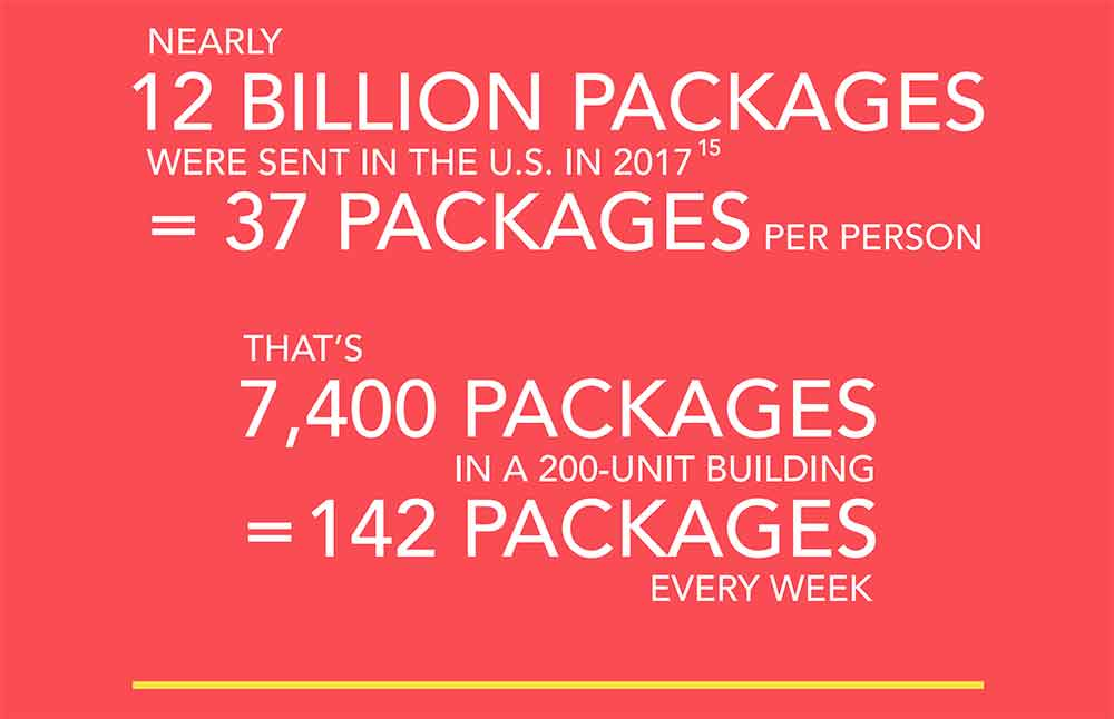 Package delivery stats