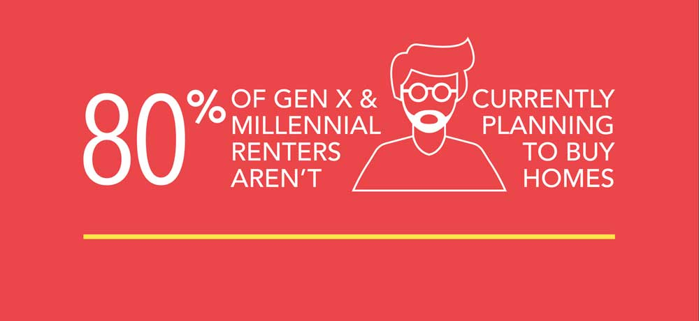 apartment amenities for millennials who rent, not buy