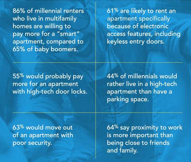 Apartment amenities for millennials