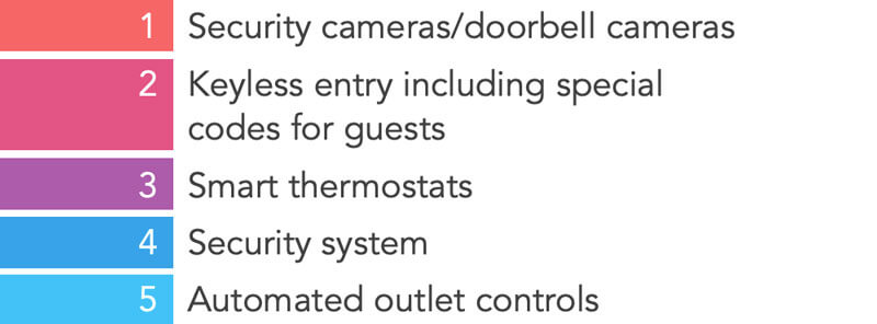 Amenities focused on security and convenience