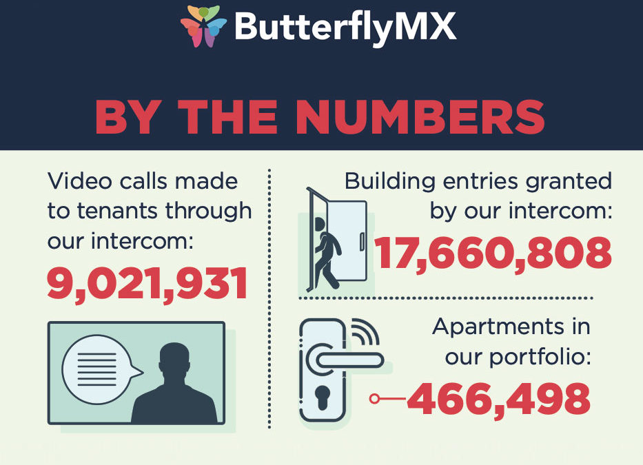 By the numbers – ButterflyMX