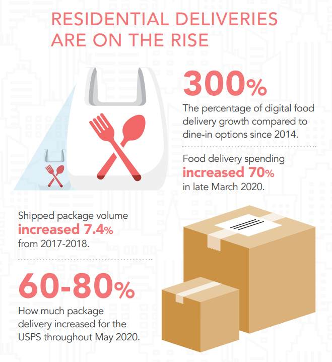 infographic of residential deliveries