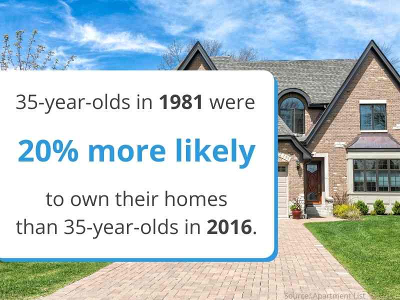 appeal to millennials homeownership stats