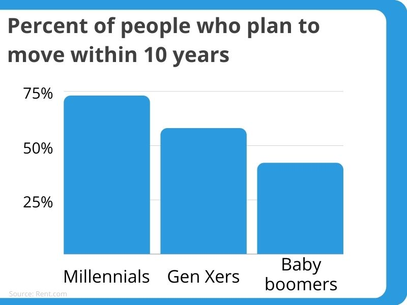 appeal to millennials who plan to move