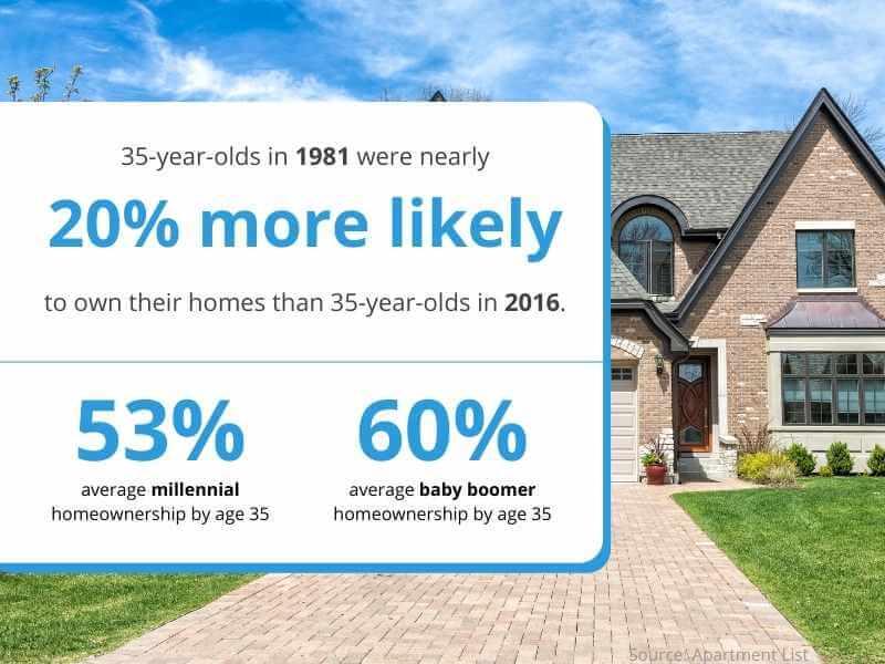 millennials homeownership rates