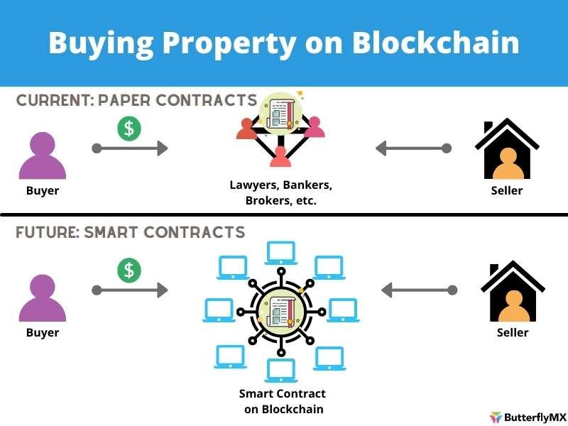 Buying Property Blockchain