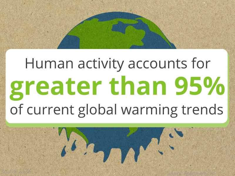 climate change and real estate human activity