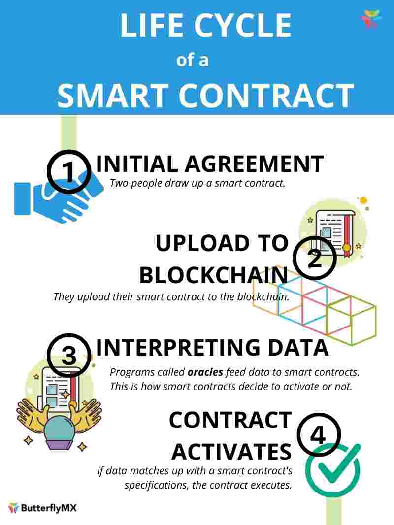 defi real estate smart contract infographic