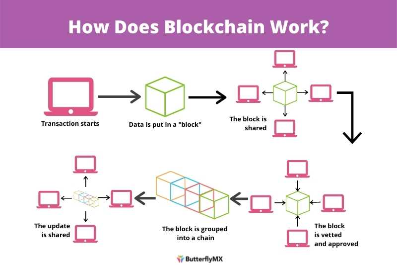 defi real estate blockchain infographic