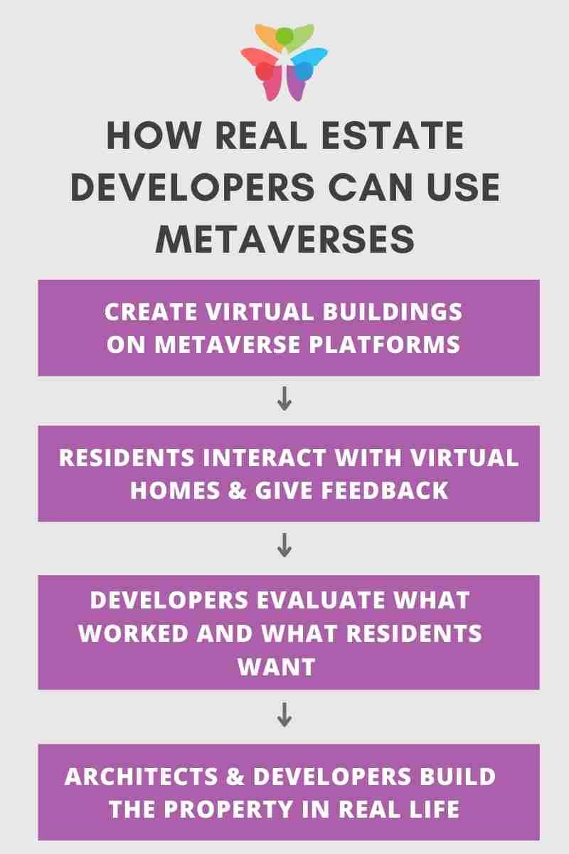 nft real estate developers
