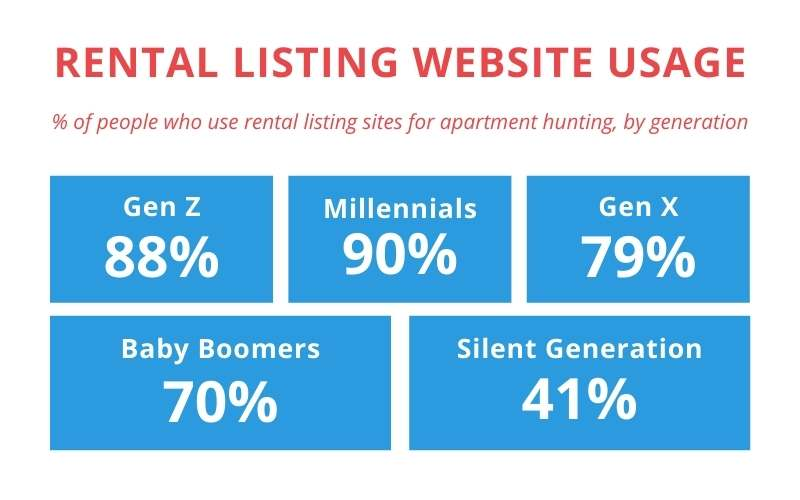 rental listing site usage by generation